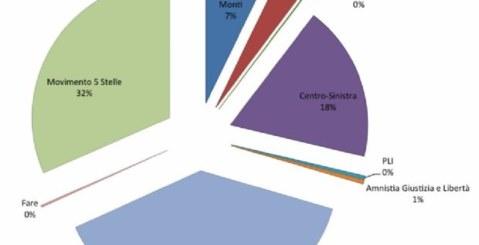 Politiche 2013. Senato senza maggioranza. Alla camera avanti il centro-sinistra